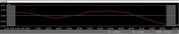 外径φ0.6(公差+0~-0.005) 表面粗さRa0.2~0.3